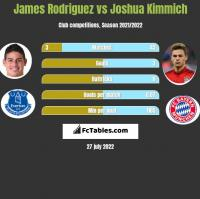 James Rodriguez vs Joshua Kimmich h2h player stats