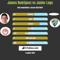 James Rodriguez vs Junior Lago h2h player stats