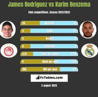 James Rodriguez vs Karim Benzema h2h player stats