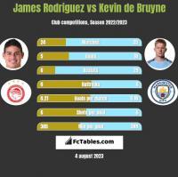 James Rodriguez vs Kevin de Bruyne h2h player stats