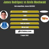 James Rodriguez vs Kevin Moehwald h2h player stats