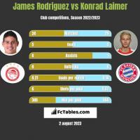 James Rodriguez vs Konrad Laimer h2h player stats
