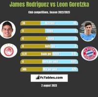 James Rodriguez vs Leon Goretzka h2h player stats