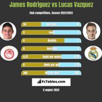 James Rodriguez vs Lucas Vazquez h2h player stats