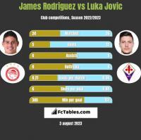 James Rodriguez vs Luka Jovic h2h player stats