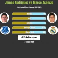 James Rodriguez vs Marco Asensio h2h player stats