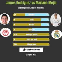 James Rodriguez vs Mariano Mejia h2h player stats
