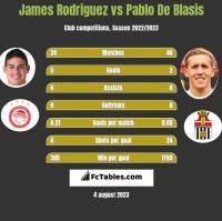 James Rodriguez vs Pablo De Blasis h2h player stats