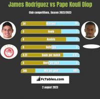 James Rodriguez vs Pape Kouli Diop h2h player stats