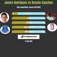 James Rodriguez vs Renato Sanches h2h player stats