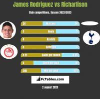 James Rodriguez vs Richarlison h2h player stats