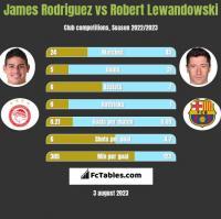 James Rodriguez vs Robert Lewandowski h2h player stats