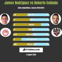 James Rodriguez vs Roberto Soldado h2h player stats