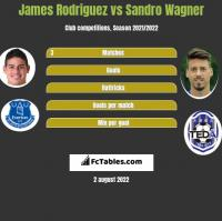 James Rodriguez vs Sandro Wagner h2h player stats