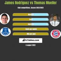 James Rodriguez vs Thomas Mueller h2h player stats