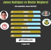 James Rodriguez vs Wouter Weghorst h2h player stats