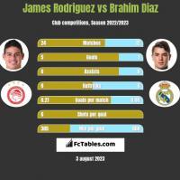 James Rodriguez vs Brahim Diaz h2h player stats