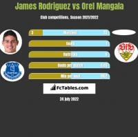 James Rodriguez vs Orel Mangala h2h player stats