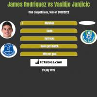 James Rodriguez vs Vasilije Janjicic h2h player stats
