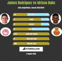 James Rodriguez vs Idrissu Baba h2h player stats