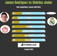 James Rodriguez vs Vinicius Junior h2h player stats