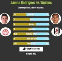 James Rodriguez vs Vinicius h2h player stats