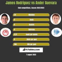 James Rodriguez vs Ander Guevara h2h player stats