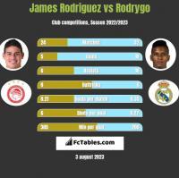 James Rodriguez vs Rodrygo h2h player stats