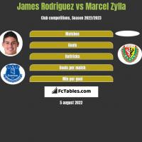 James Rodriguez vs Marcel Zylla h2h player stats