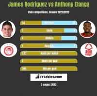 James Rodriguez vs Anthony Elanga h2h player stats
