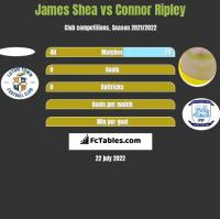 James Shea vs Connor Ripley h2h player stats
