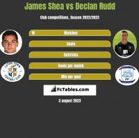 James Shea vs Declan Rudd h2h player stats