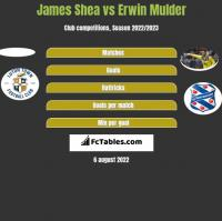James Shea vs Erwin Mulder h2h player stats
