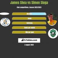 James Shea vs Simon Sluga h2h player stats