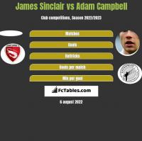 James Sinclair vs Adam Campbell h2h player stats