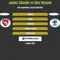 James Sinclair vs Alex Kenyon h2h player stats