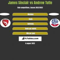 James Sinclair vs Andrew Tutte h2h player stats