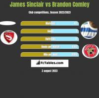 James Sinclair vs Brandon Comley h2h player stats