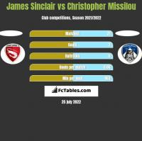 James Sinclair vs Christopher Missilou h2h player stats