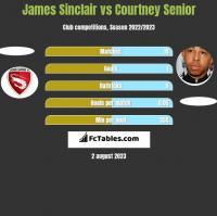 James Sinclair vs Courtney Senior h2h player stats