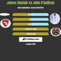 James Sinclair vs John O'Sullivan h2h player stats