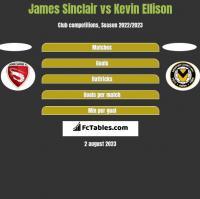 James Sinclair vs Kevin Ellison h2h player stats