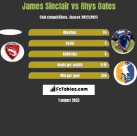 James Sinclair vs Rhys Oates h2h player stats