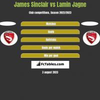 James Sinclair vs Lamin Jagne h2h player stats