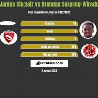 James Sinclair vs Brendan Sarpeng-Wiredu h2h player stats