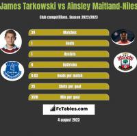 James Tarkowski vs Ainsley Maitland-Niles h2h player stats
