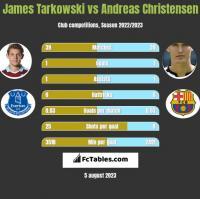 James Tarkowski vs Andreas Christensen h2h player stats
