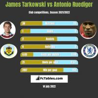 James Tarkowski vs Antonio Ruediger h2h player stats