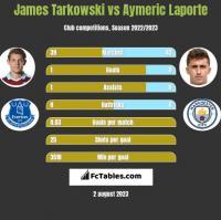 James Tarkowski vs Aymeric Laporte h2h player stats