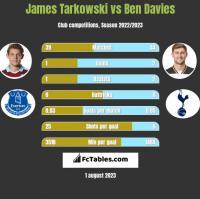 James Tarkowski vs Ben Davies h2h player stats